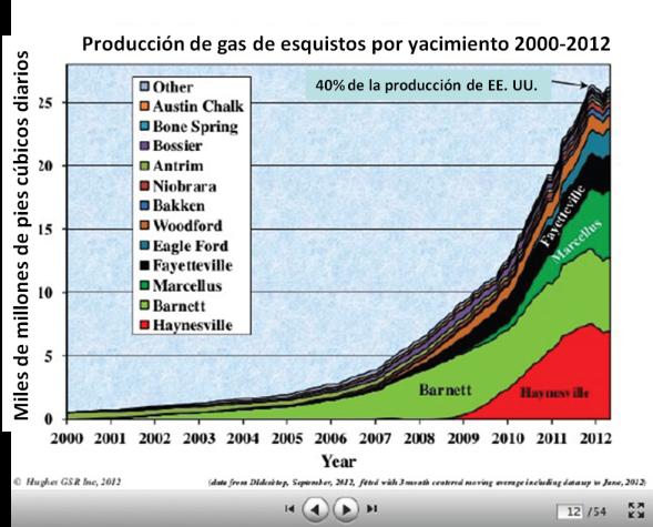 Producción de gas de esquistos