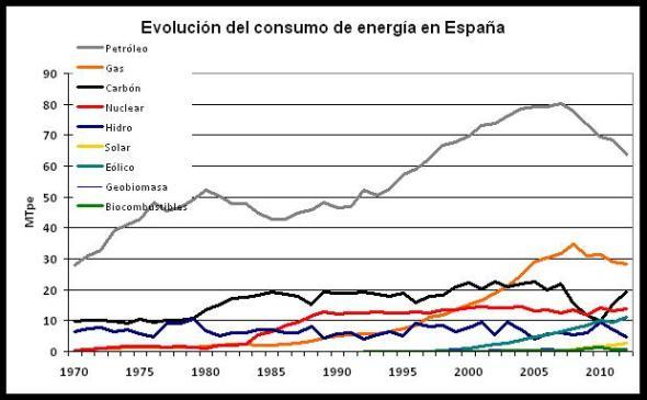 Figura 1 Evolución consumo de enerrgías en España